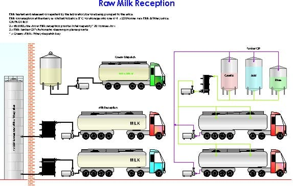 Raw Milk Reception